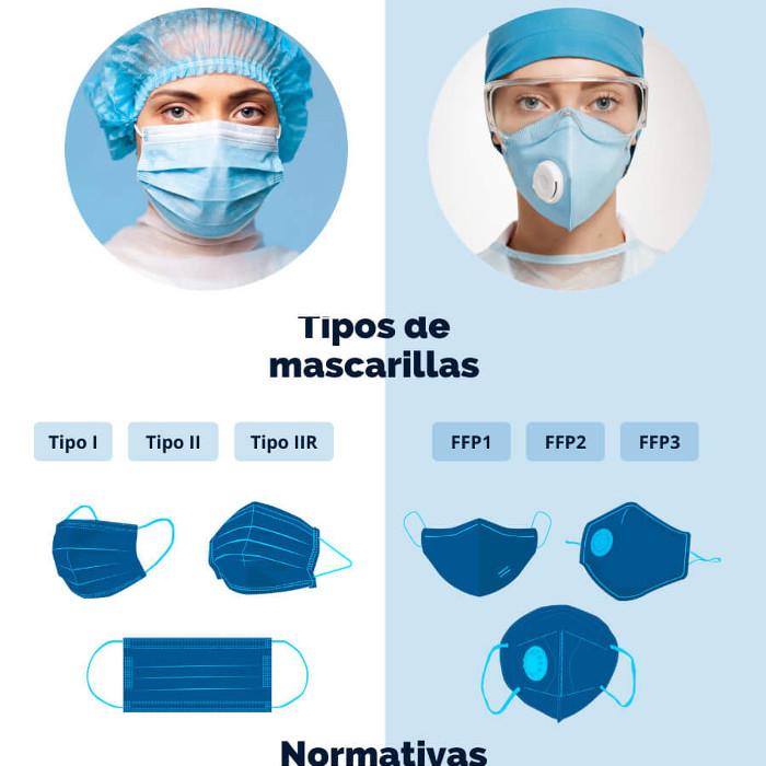 infografia tipos usos mascarillas practica dental